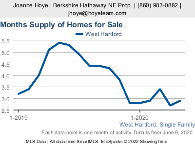4 Reasons to Sell your Home in this Market 19 OuRk hYg?w=400&h=300